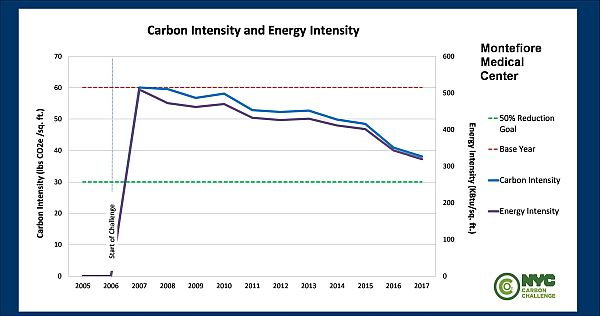 Carbon and Energy Intensity Graph