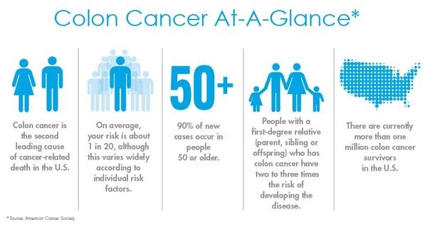 Colon Cancer Faqs