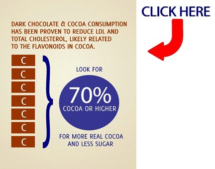 The Benefits of Chocolate