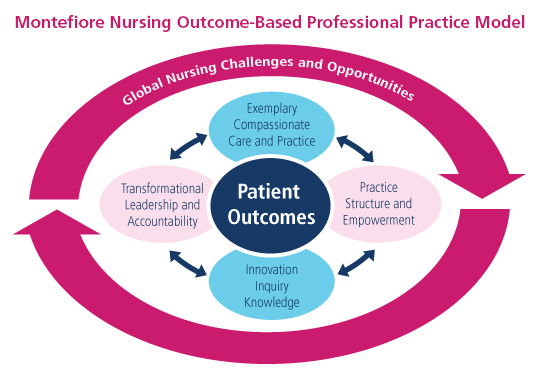 Montefiore Nursing Outcome Based Professional Practice Model
