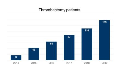Thrombectomy Success Rate